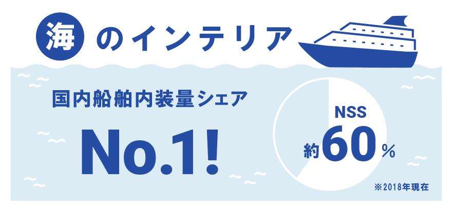 海のインテリア国内船舶内装量シェアNo.1!